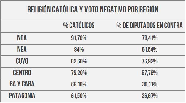 Religión Católica y voto negativo