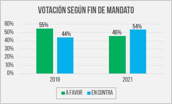 Votación según fin de mandato