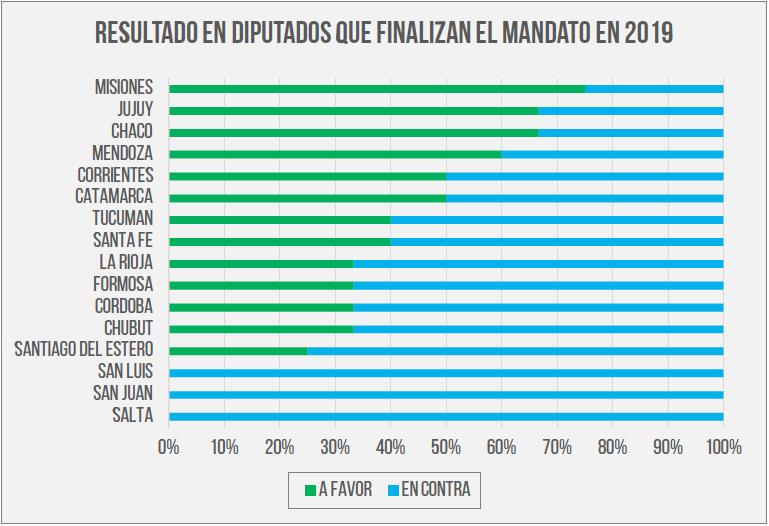 Resultado en Diputados que finalizan el mandato en 2019